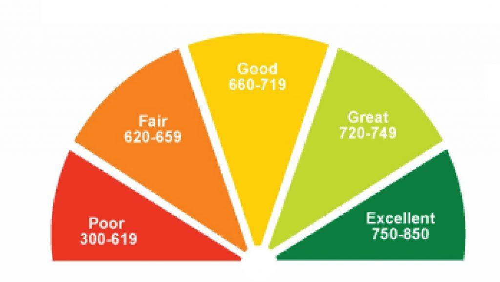 healthy CIBIL score